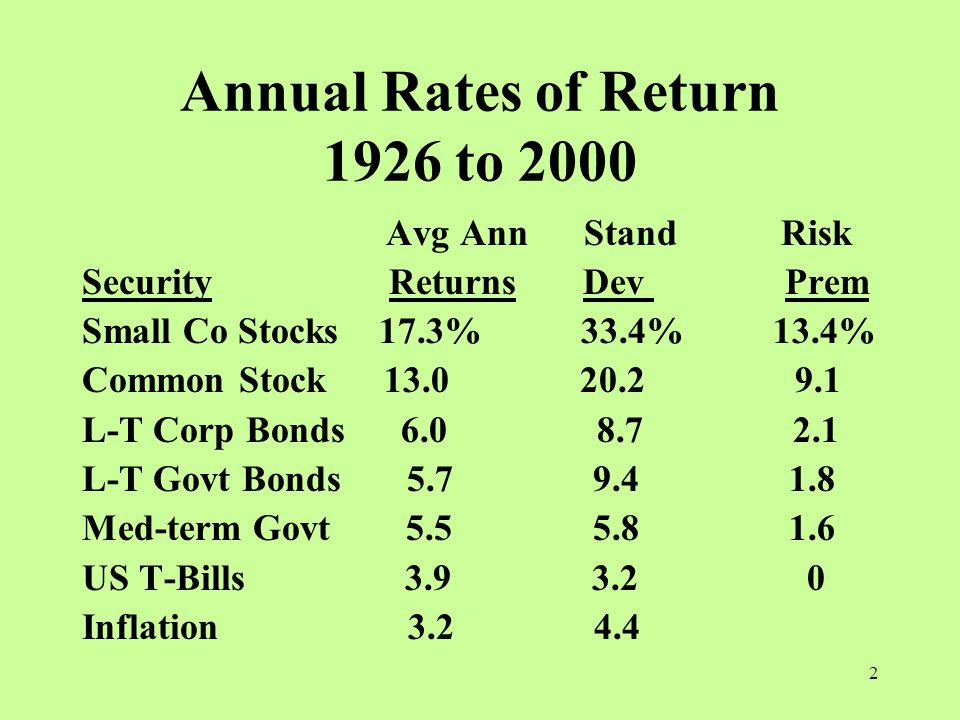 2 Annual Rates of Return 1926 to 2000 Avg Ann Stand Risk Security Returns Dev Prem Small Co Stocks 17.3% 33.4% 13.4% Common Stock L-T Corp Bonds L-T Govt Bonds Med-term Govt US T-Bills Inflation