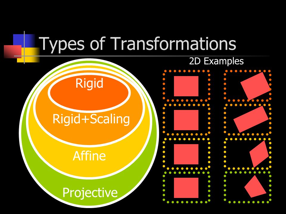 Types of Transformations Rigid Rigid+Scaling Affine Projective 2D Examples