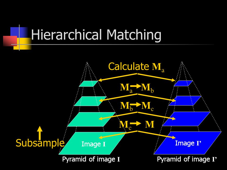 Hierarchical Matching Pyramid of image I Pyramid of image I' Image I' Image I Subsample Calculate M a M a M b M b M c M c M