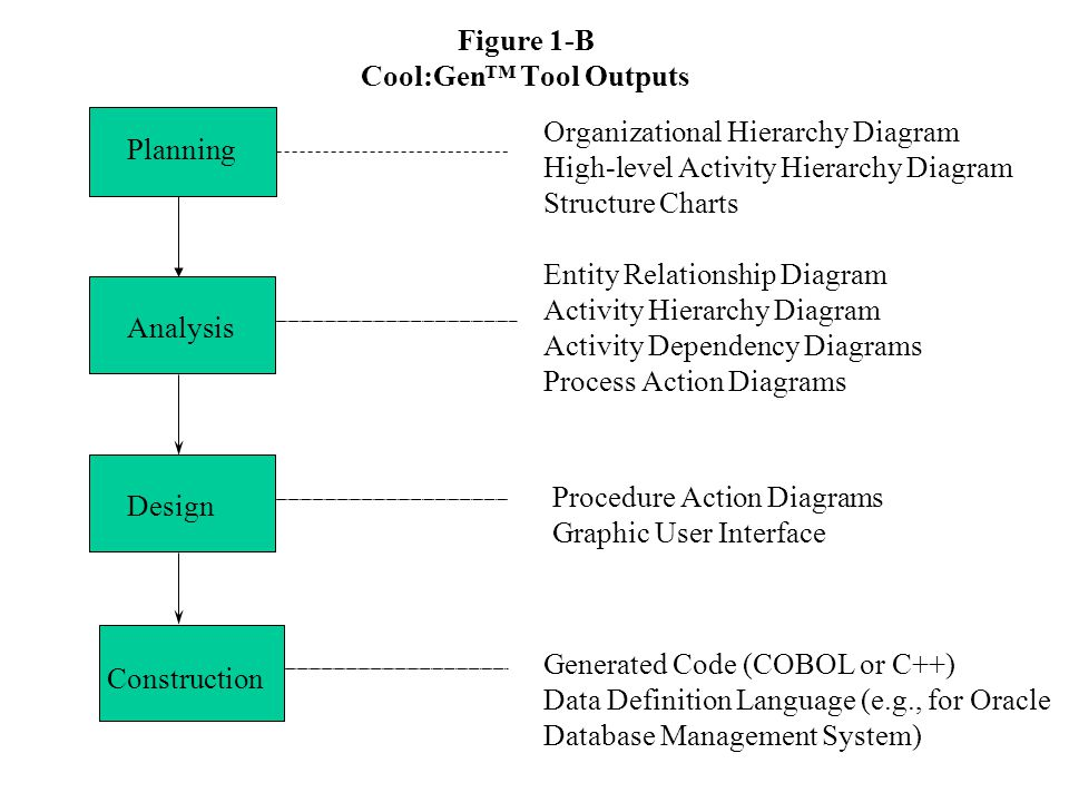 Figure 1 a coolgen implements entire systems development life 2 figure 1 b coolgen tool outputs analysis design construction entity relationship diagram activity hierarchy diagram activity dependency diagrams process ccuart Image collections