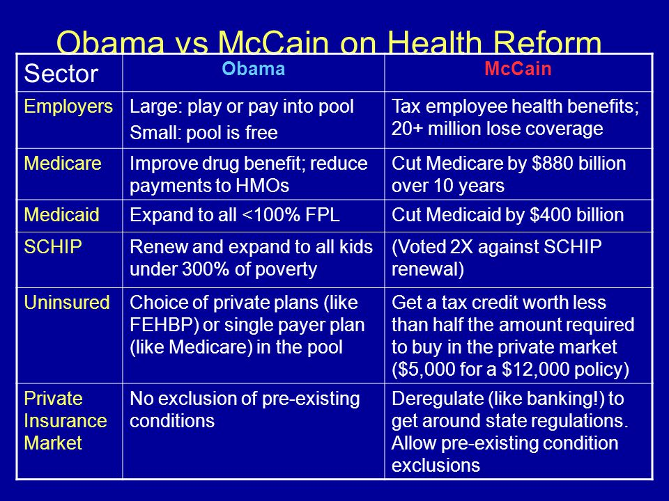 Obama vs McCain on Health Reform Sector ObamaMcCain EmployersLarge: play or pay into pool Small: pool is free Tax employee health benefits; 20+ million lose coverage MedicareImprove drug benefit; reduce payments to HMOs Cut Medicare by $880 billion over 10 years MedicaidExpand to all <100% FPLCut Medicaid by $400 billion SCHIPRenew and expand to all kids under 300% of poverty (Voted 2X against SCHIP renewal) UninsuredChoice of private plans (like FEHBP) or single payer plan (like Medicare) in the pool Get a tax credit worth less than half the amount required to buy in the private market ($5,000 for a $12,000 policy) Private Insurance Market No exclusion of pre-existing conditions Deregulate (like banking!) to get around state regulations.