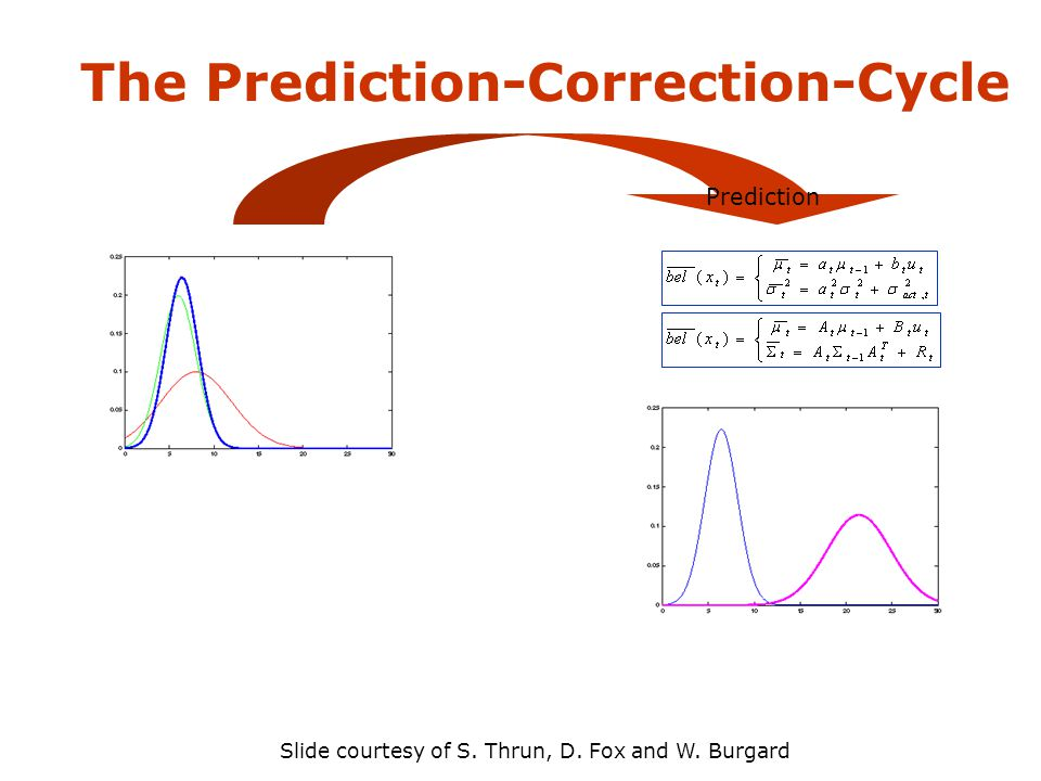 The Prediction-Correction-Cycle Prediction Slide courtesy of S. Thrun, D. Fox and W. Burgard