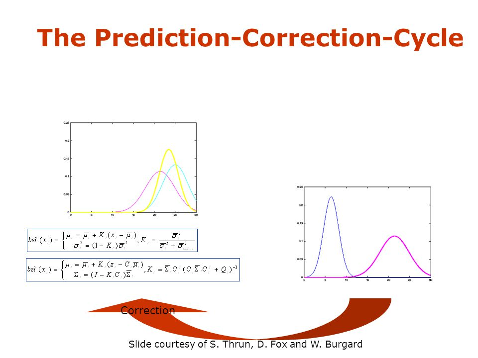 The Prediction-Correction-Cycle Correction Slide courtesy of S. Thrun, D. Fox and W. Burgard