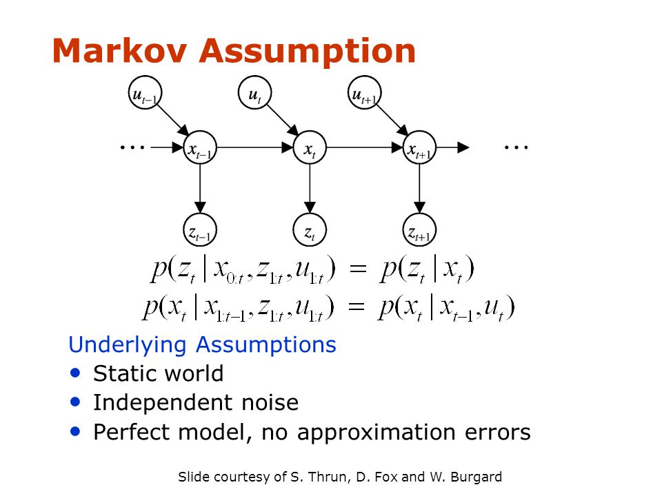 Markov Assumption Underlying Assumptions Static world Independent noise Perfect model, no approximation errors Slide courtesy of S.