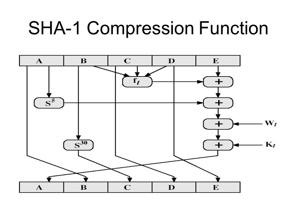 SHA-1 Compression Function