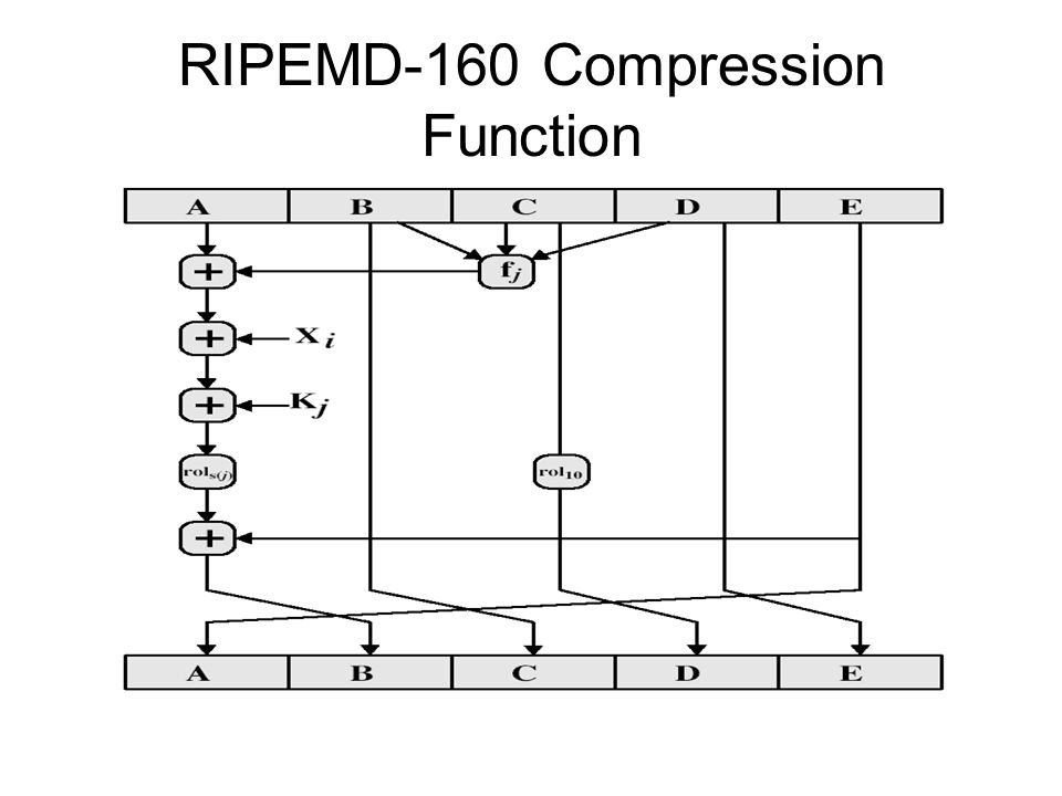 RIPEMD-160 Compression Function