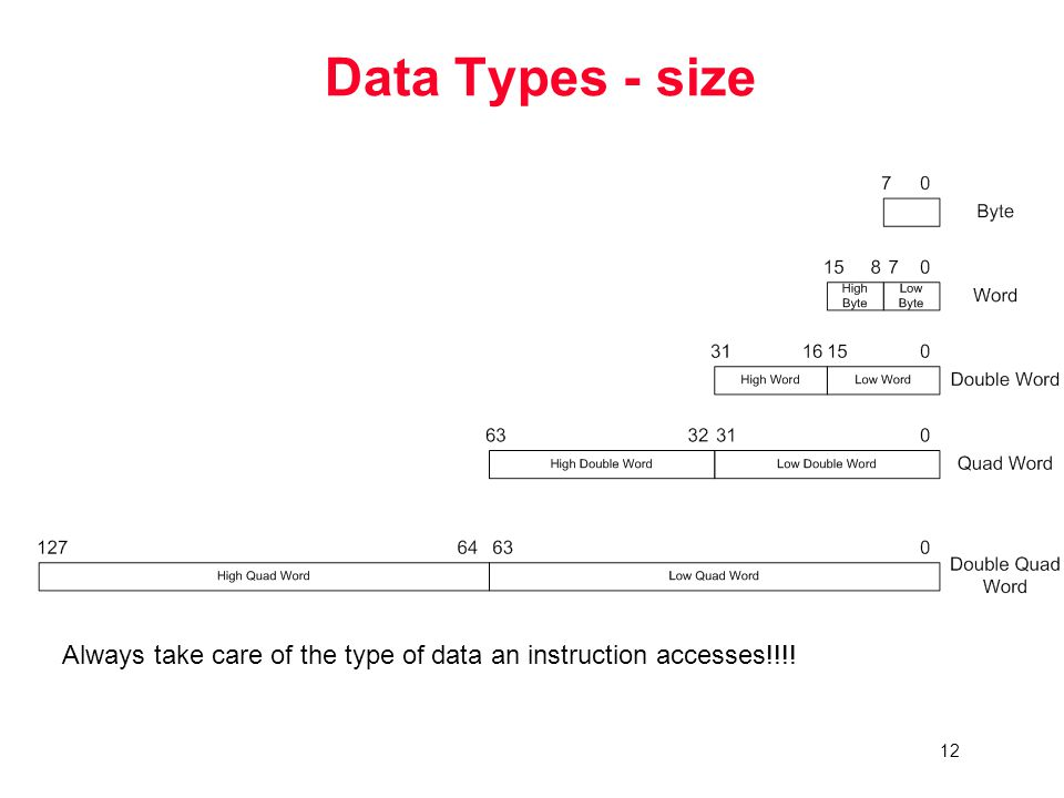 12 Data Types - size Always take care of the type of data an instruction accesses!!!!