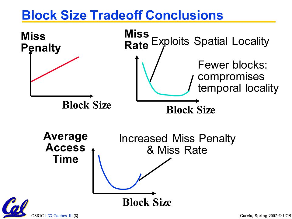 CS61C L33 Caches III (8) Garcia, Spring 2007 © UCB Block Size Tradeoff Conclusions Miss Penalty Block Size Increased Miss Penalty & Miss Rate Average Access Time Block Size Exploits Spatial Locality Fewer blocks: compromises temporal locality Miss Rate Block Size