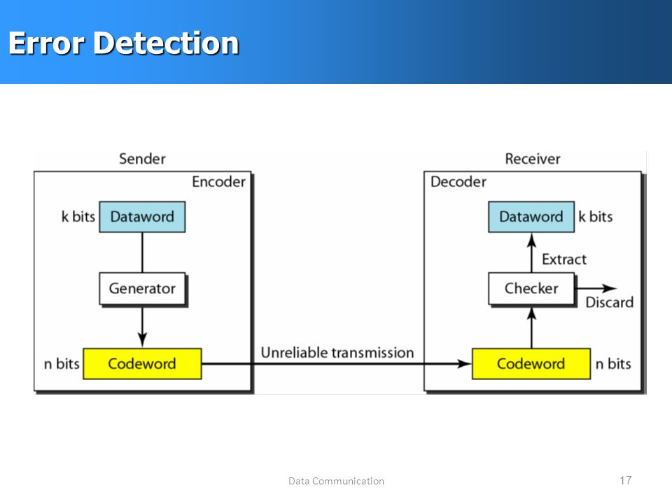 Data Communication17 Error Detection