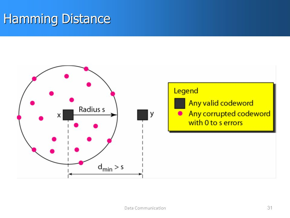 Data Communication31 Hamming Distance