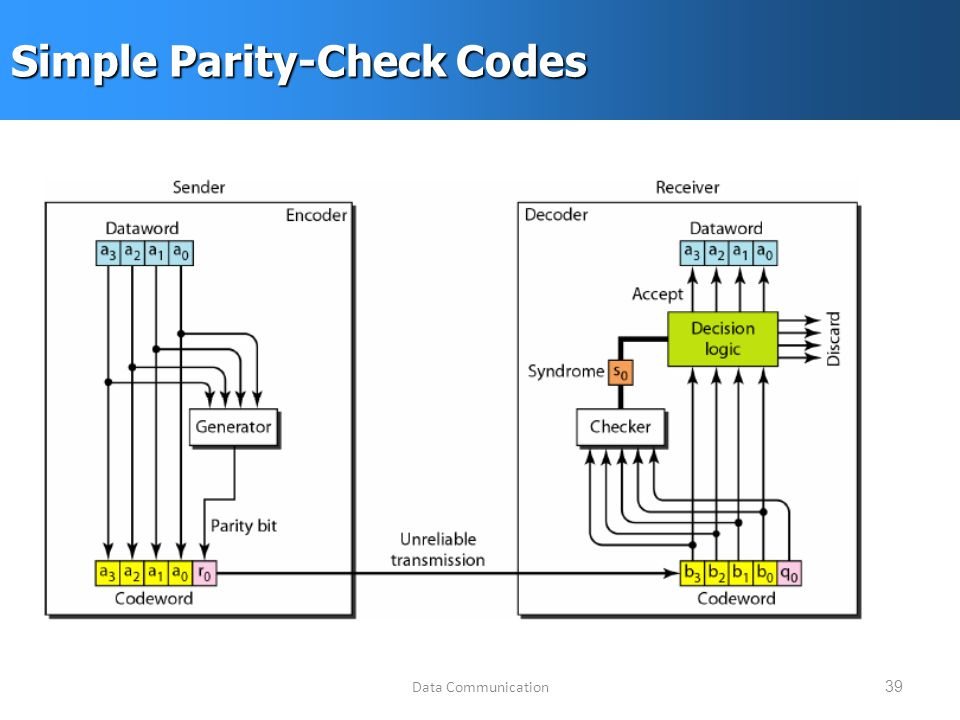 Data Communication39 Simple Parity-Check Codes