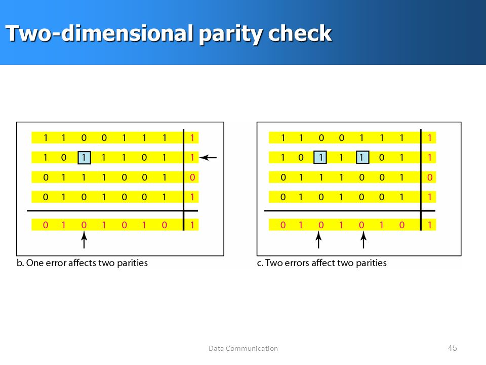 Data Communication45 Two-dimensional parity check