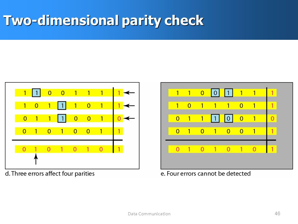 Data Communication46 Two-dimensional parity check