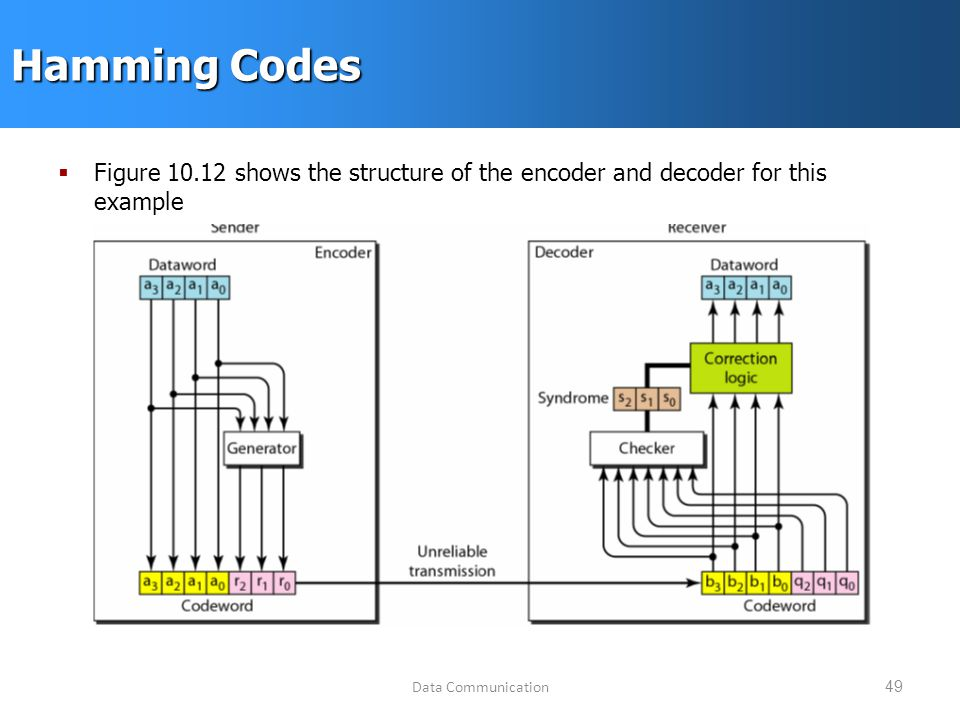 Data Communication49 Hamming Codes  Figure shows the structure of the encoder and decoder for this example
