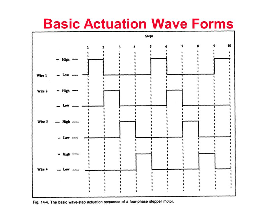 Basic Actuation Wave Forms