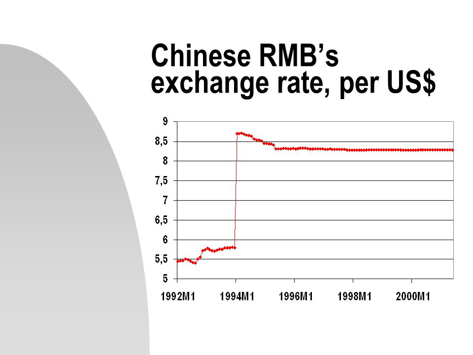 2 Chinese Rmb S Exchange Rate Per Us