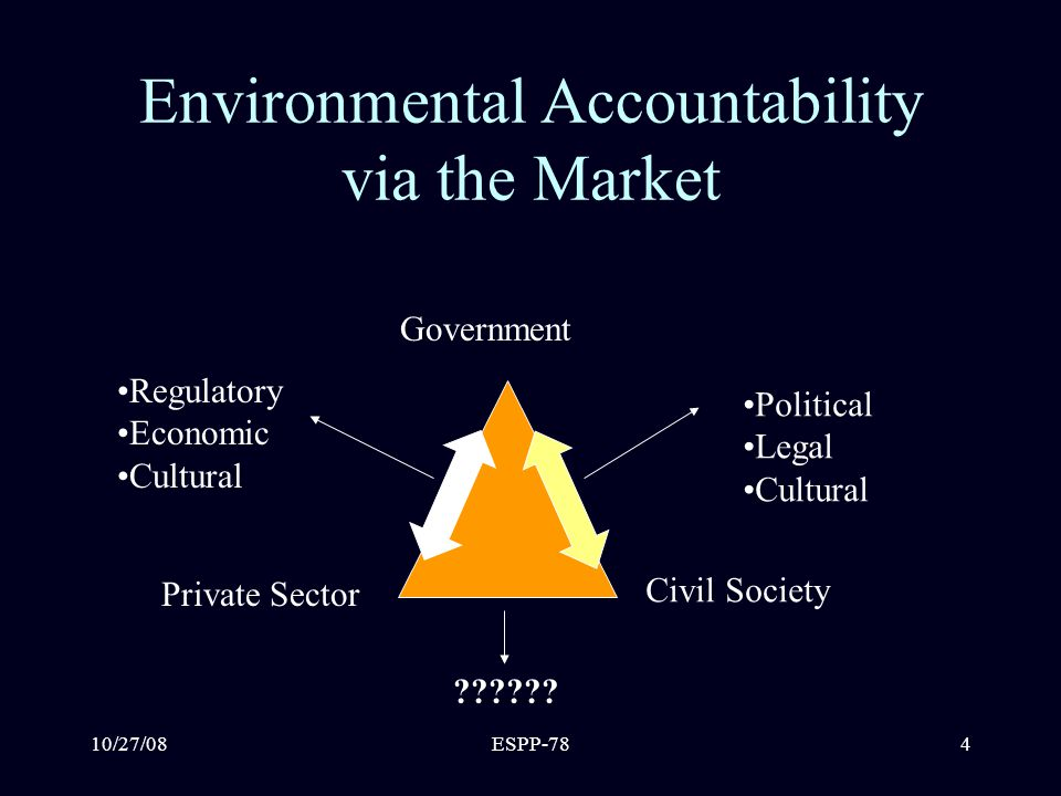 10/27/08ESPP-784 Environmental Accountability via the Market Government Civil Society Private Sector Regulatory Economic Cultural Political Legal Cultural