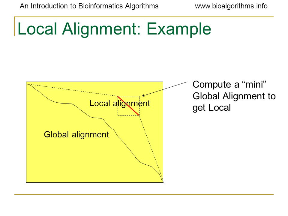 An Introduction to Bioinformatics Algorithmswww.bioalgorithms.info Local Alignment: Example Global alignment Local alignment Compute a mini Global Alignment to get Local