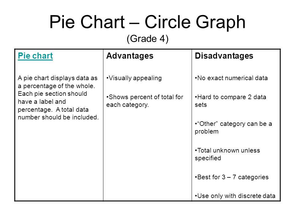 Types Of Data Displays Based On The 2008 Az State Mathematics