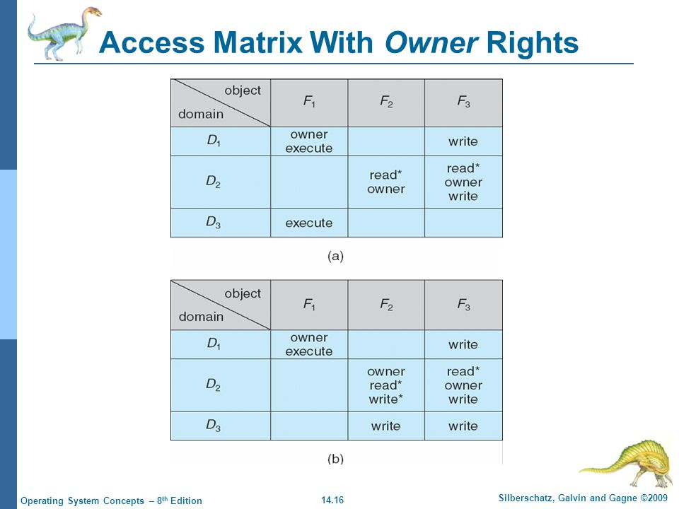 14.16 Silberschatz, Galvin and Gagne ©2009 Operating System Concepts – 8 th Edition Access Matrix With Owner Rights