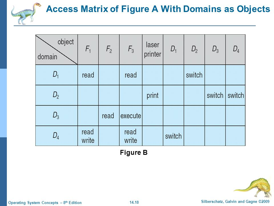 14.18 Silberschatz, Galvin and Gagne ©2009 Operating System Concepts – 8 th Edition Access Matrix of Figure A With Domains as Objects Figure B