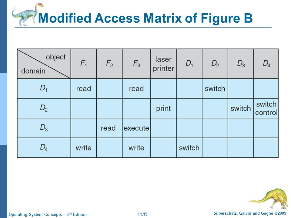14.19 Silberschatz, Galvin and Gagne ©2009 Operating System Concepts – 8 th Edition Modified Access Matrix of Figure B