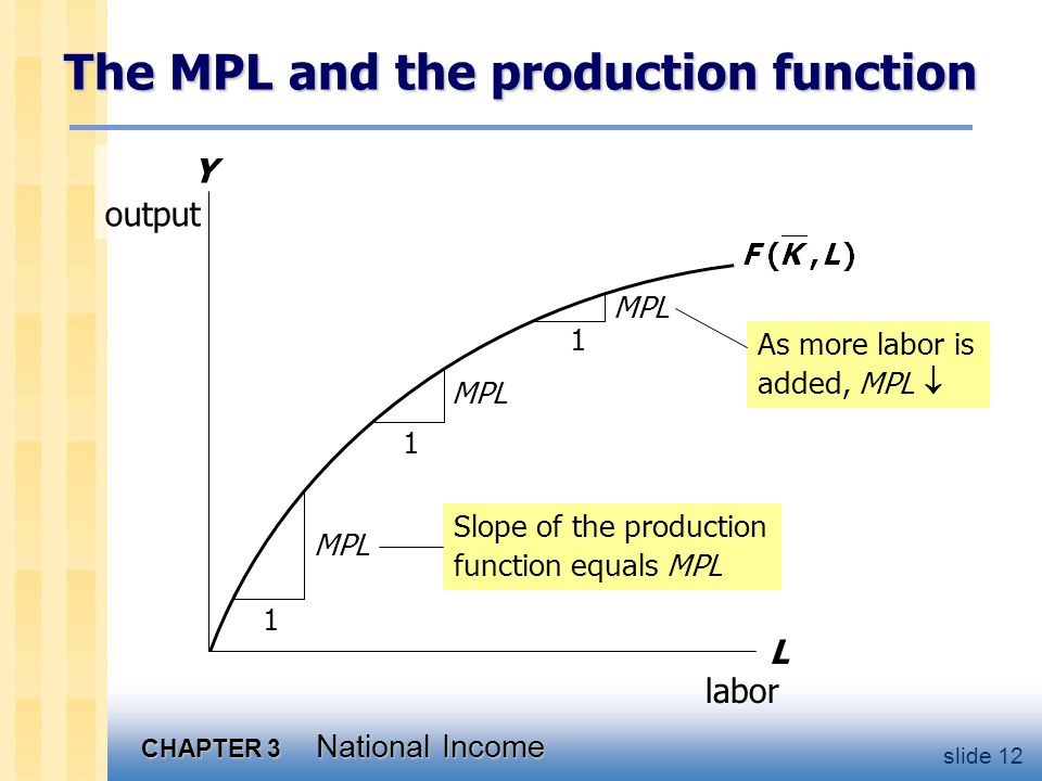 CHAPTER 3 National Income slide 12 Y output The MPL and the production function L labor 1 MPL 1 1 As more labor is added, MPL  Slope of the production function equals MPL