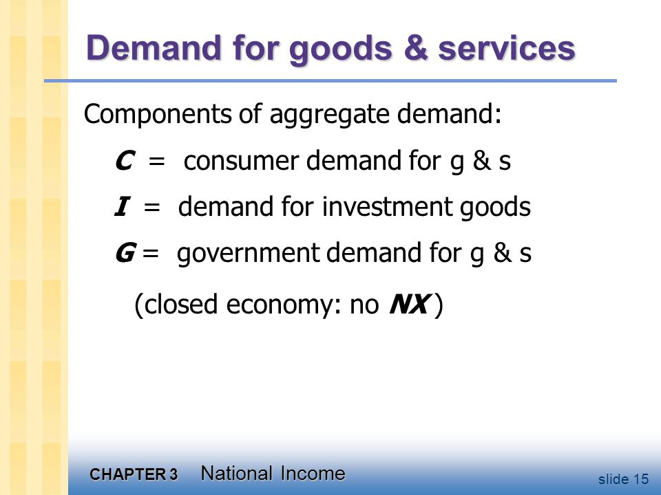 CHAPTER 3 National Income slide 15 Demand for goods & services Components of aggregate demand: C = consumer demand for g & s I = demand for investment goods G = government demand for g & s (closed economy: no NX )