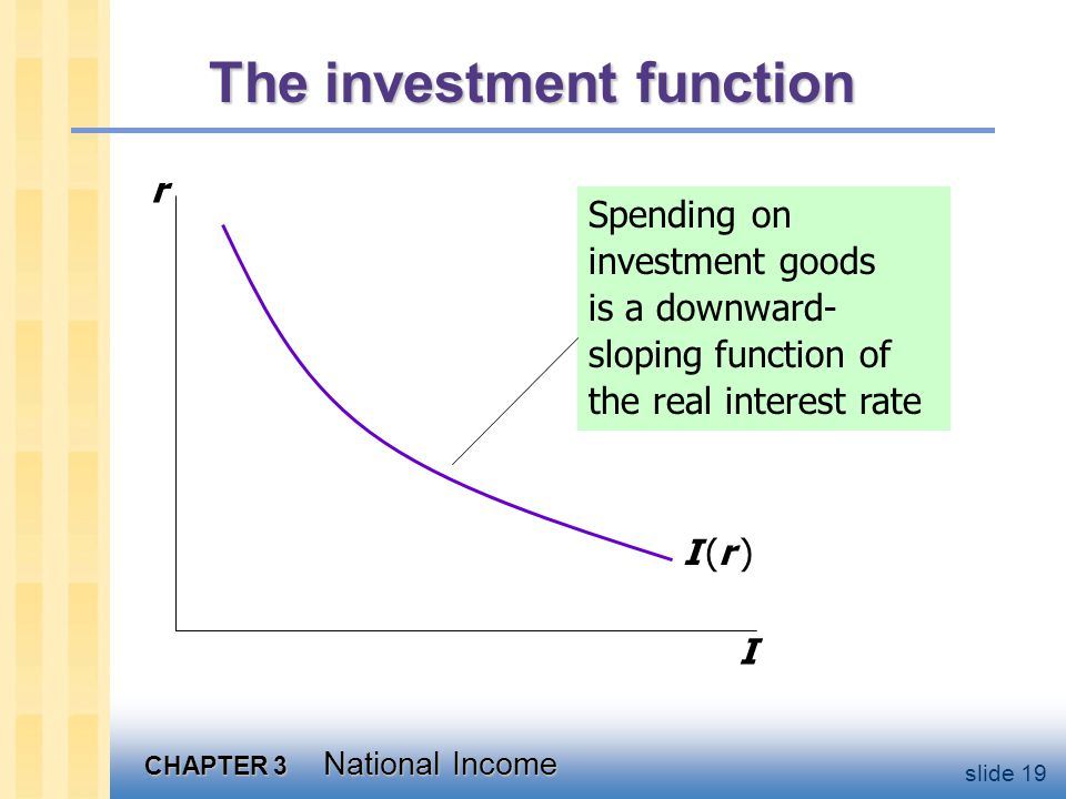 CHAPTER 3 National Income slide 19 The investment function r I I (r )I (r ) Spending on investment goods is a downward- sloping function of the real interest rate