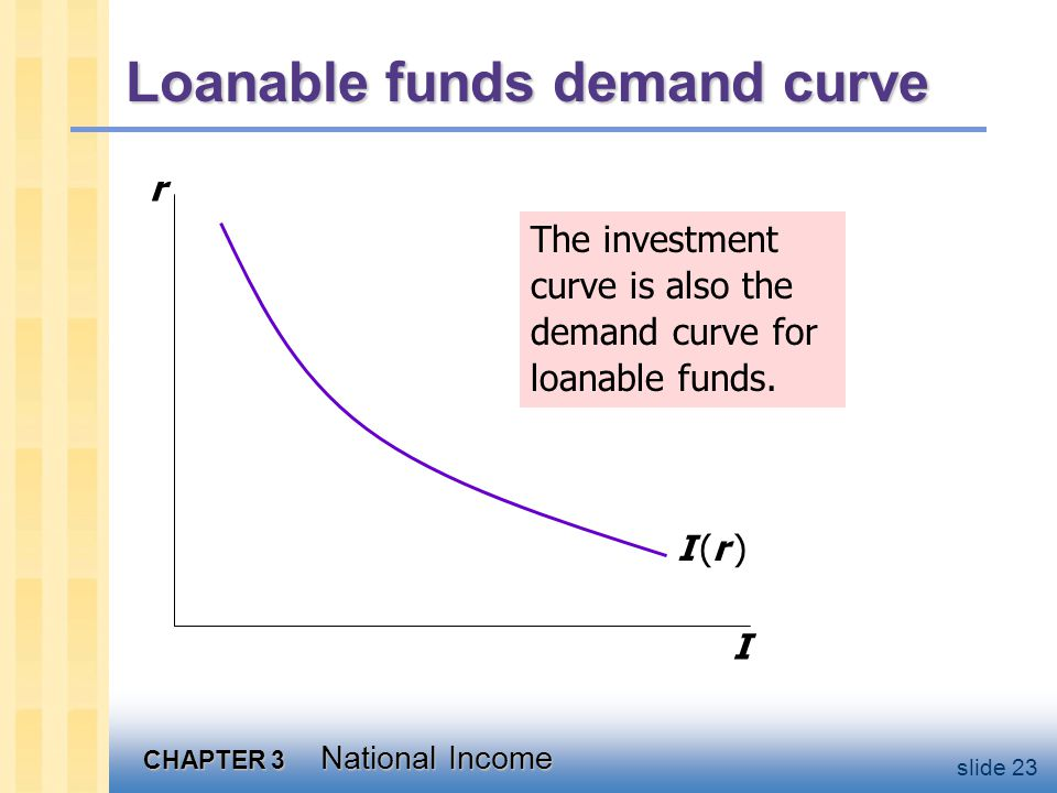 CHAPTER 3 National Income slide 23 Loanable funds demand curve r I I (r )I (r ) The investment curve is also the demand curve for loanable funds.