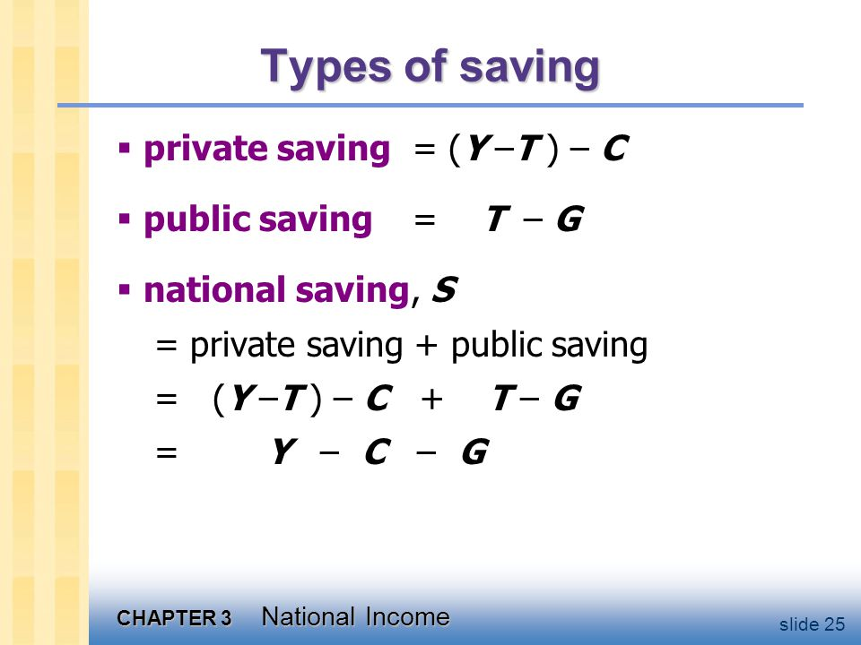 CHAPTER 3 National Income slide 25 Types of saving  private saving= (Y –T ) – C  public saving = T – G  national saving, S = private saving + public saving = (Y –T ) – C + T – G = Y – C – G
