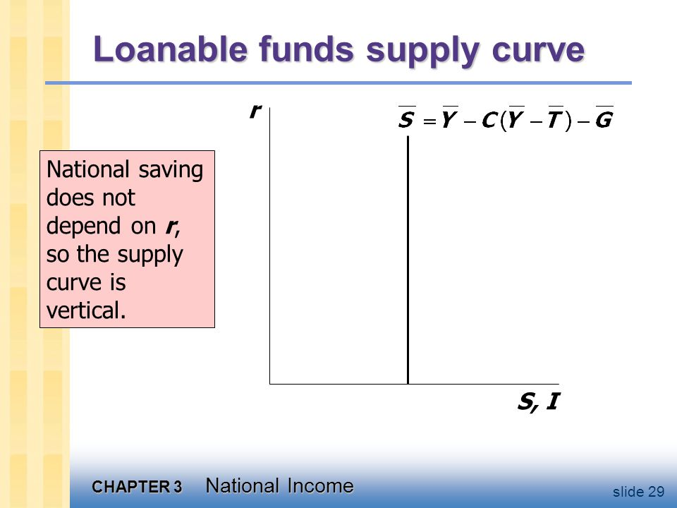 CHAPTER 3 National Income slide 29 Loanable funds supply curve r S, I National saving does not depend on r, so the supply curve is vertical.