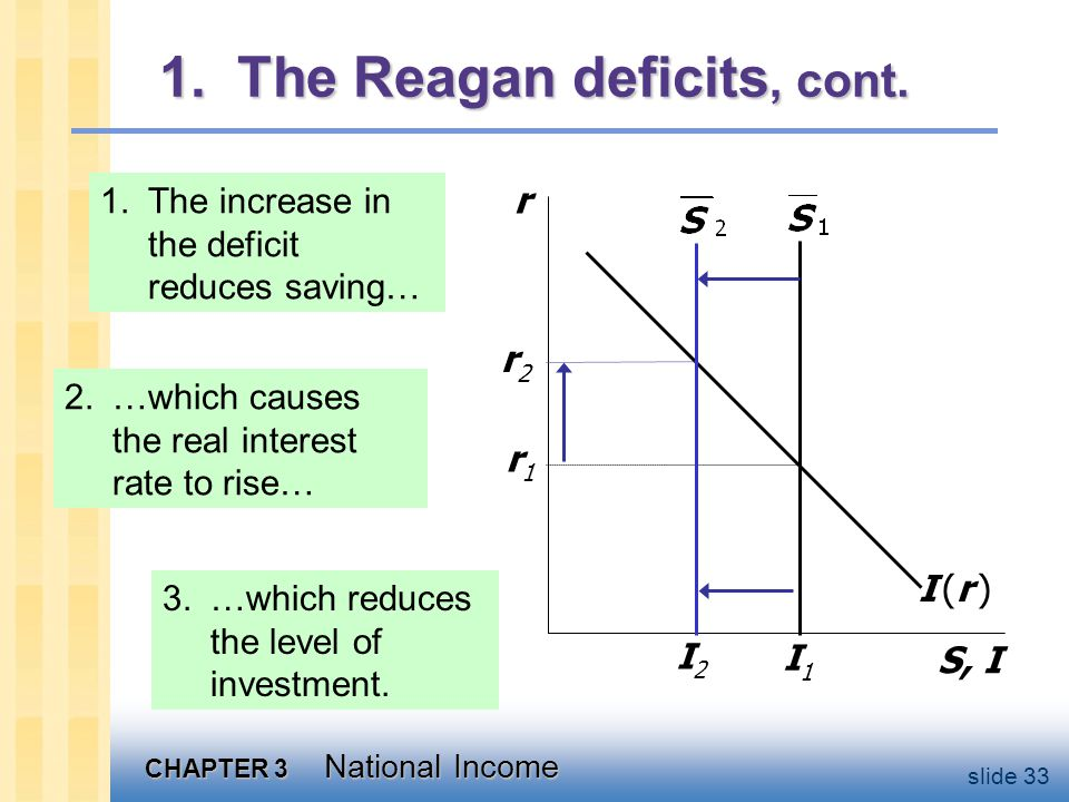 CHAPTER 3 National Income slide The Reagan deficits, cont.