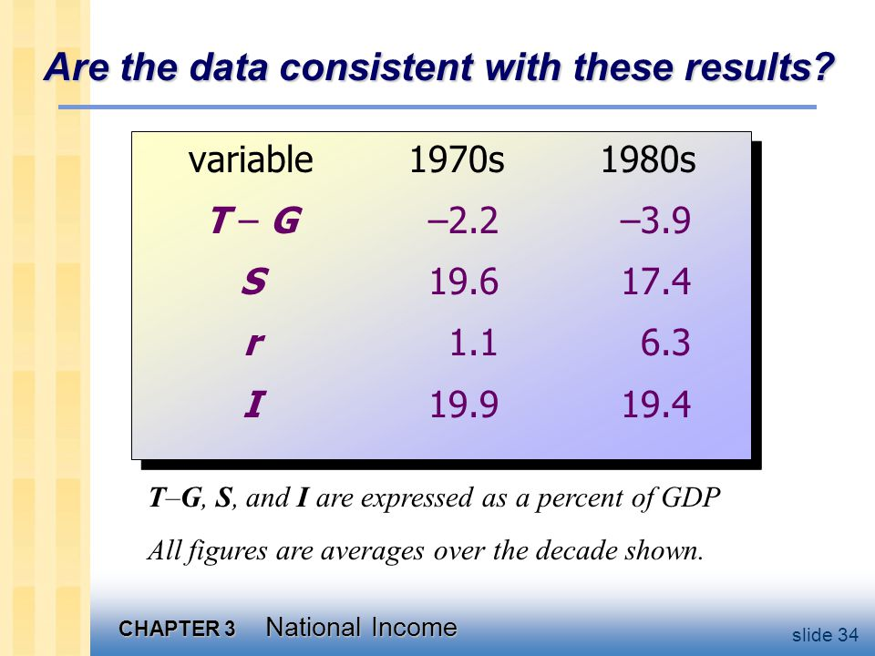 CHAPTER 3 National Income slide 34 Are the data consistent with these results.
