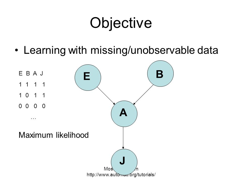 Most slides from   Objective Learning with missing/unobservable data J B E A E B A J … Maximum likelihood