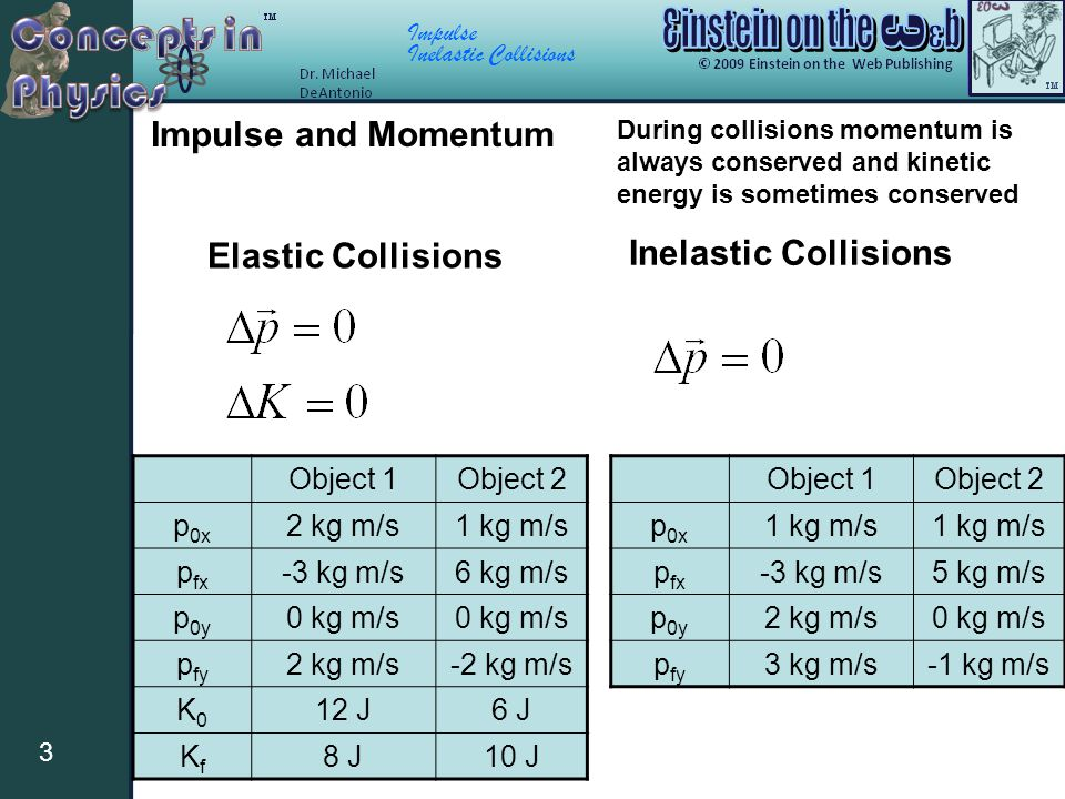 Impulse Inelastic Collisions 1 Example Of An Inelastic Collision A