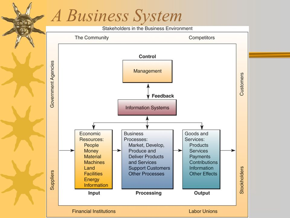 A Business System