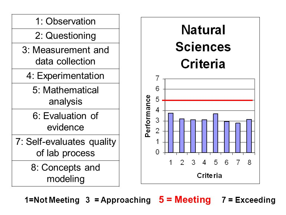 1: Observation2: Questioning 3: Measurement and data collection 4: Experimentation 5: Mathematical analysis 6: Evaluation of evidence 7: Self-evaluates quality of lab process 8: Concepts and modeling 1=Not Meeting 3 = Approaching 5 = Meeting 7 = Exceeding