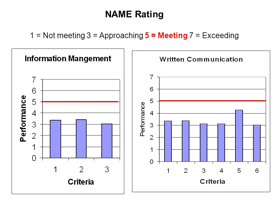 NAME Rating 1 = Not meeting 3 = Approaching 5 = Meeting 7 = Exceeding