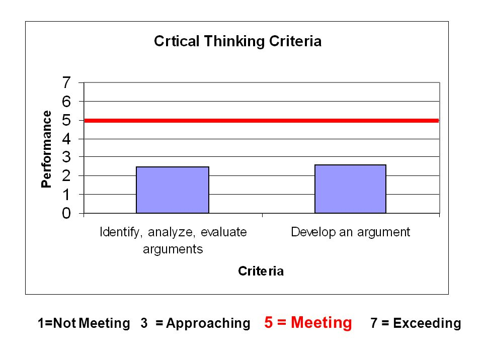 1=Not Meeting 3 = Approaching 5 = Meeting 7 = Exceeding