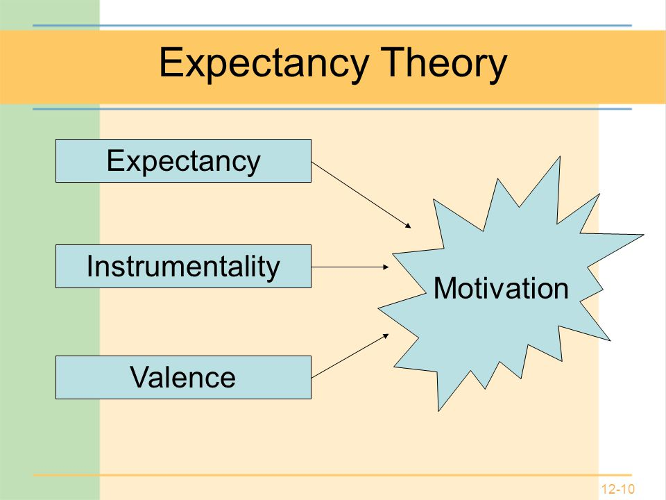 12-10 Expectancy Theory Expectancy Instrumentality Valence Motivation