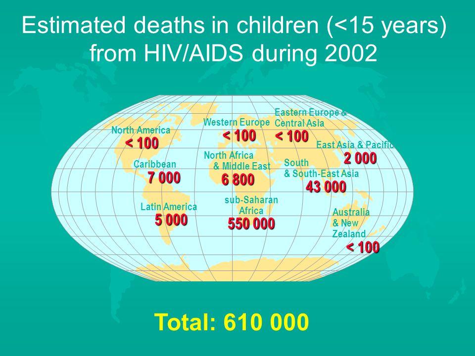 Estimated deaths in children (<15 years) from HIV/AIDS during 2002 Western Europe < 100 North Africa & Middle East sub-Saharan Africa Eastern Europe & Central Asia < 100 East Asia & Pacific South & South-East Asia Australia & New Zealand < 100 North America < 100 Caribbean Latin America Total: