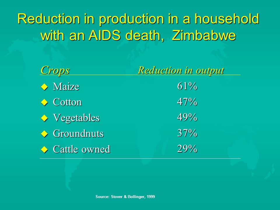 Reduction in production in a household with an AIDS death, Zimbabwe Crops  Maize  Cotton  Vegetables  Groundnuts  Cattle owned Reduction in output 61%47%49%37%29% Source: Stover & Bollinger, 1999