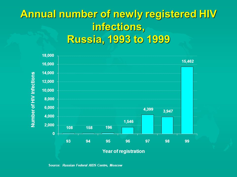 Annual number of newly registered HIV infections, Russia, 1993 to ,546 4,399 3,947 15, ,000 4,000 6,000 8,000 10,000 12,000 14,000 16,000 18, Year of registration Number of HIV infections Source: Russian Federal AIDS Centre, Moscow