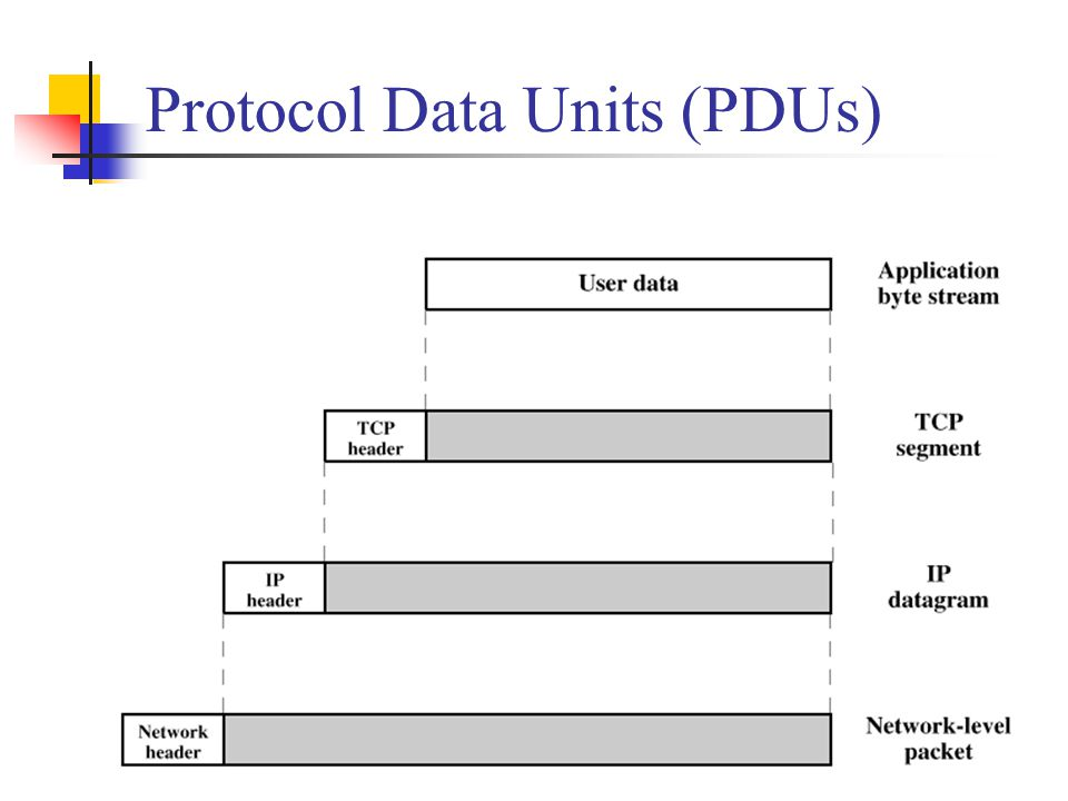Protocol Data Units (PDUs)