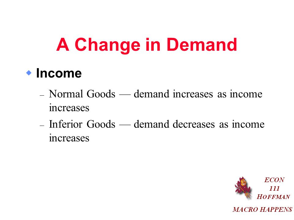 A Change in Demand  Income – Normal Goods — demand increases as income increases – Inferior Goods — demand decreases as income increases