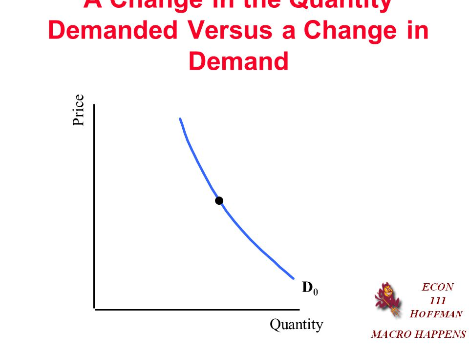 A Change in the Quantity Demanded Versus a Change in Demand Quantity Price D0D0