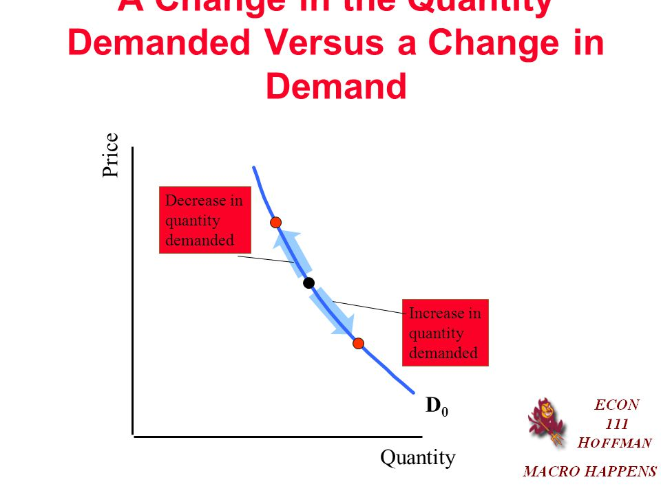 A Change in the Quantity Demanded Versus a Change in Demand Quantity Price D0D0 Decrease in quantity demanded Increase in quantity demanded