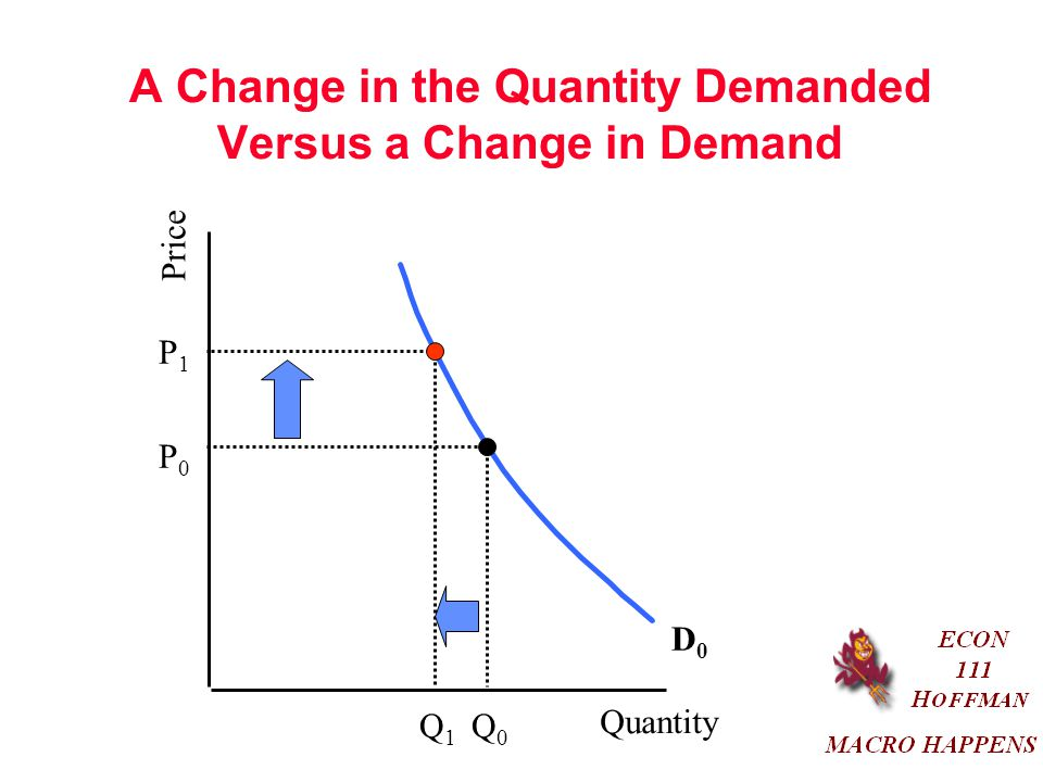 A Change in the Quantity Demanded Versus a Change in Demand Quantity Price D0D0 P0P0 P1P1 Q0Q0 Q1Q1