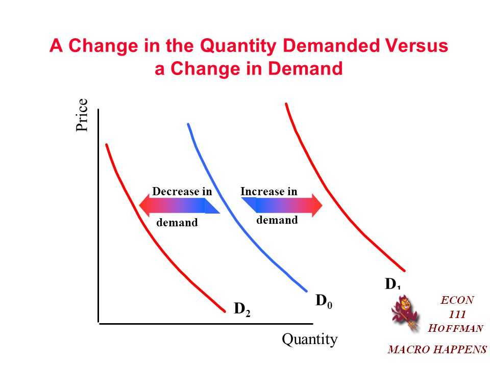 A Change in the Quantity Demanded Versus a Change in Demand Price Quantity D0D0 D1D1 D2D2 Increase inDecrease in demand